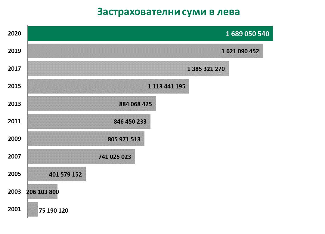 chart Insurance sum
